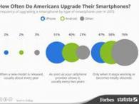 مستخدمي iPhone أكثر إقداما من مستخدمي الأندرويد على ترقية هواتفهم بعد كل سنتين